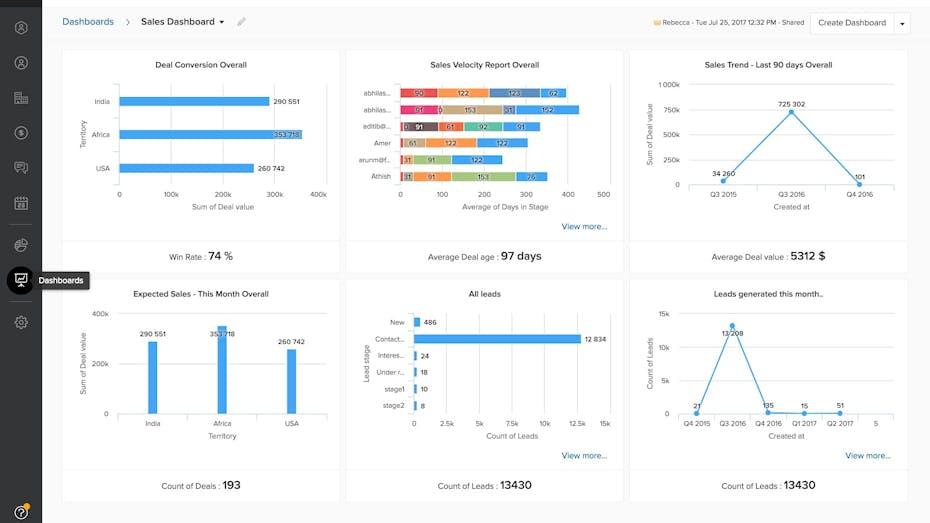 Freshworks CRM Screenshot Sales-Statistiken