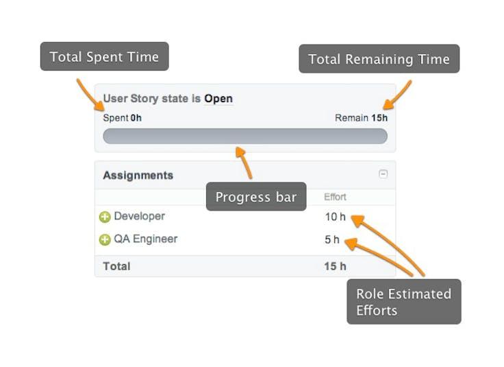 Targetprocess Test Zeiterfassung