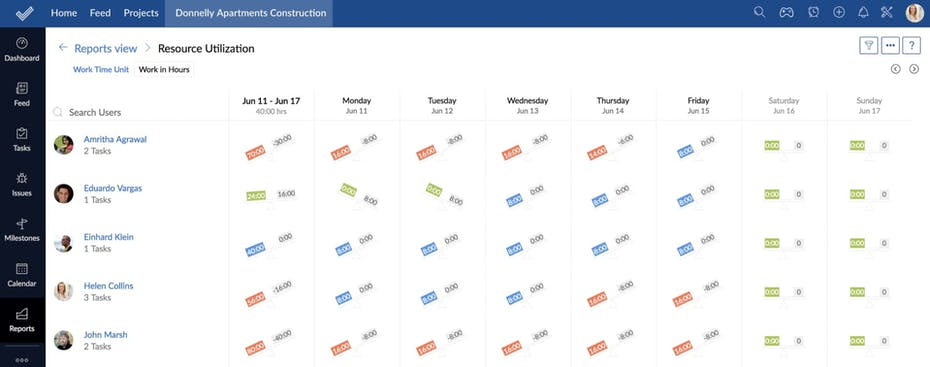 Zoho Projects Capacity Planning Screenshot