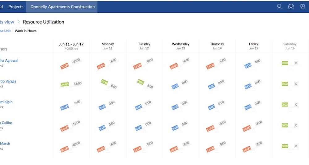 Zoho Projects Test Screenshot Kapazitätsplanung